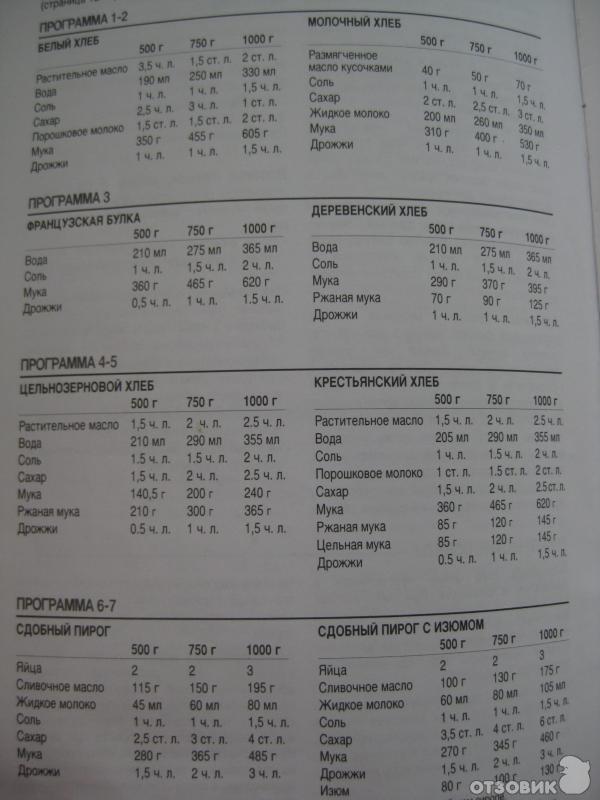 Инструкция по применению хлебопечка мулинекс