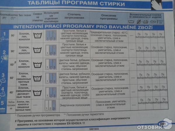 Ардо стиральная машина с верхней загрузкой инструкция сборник.