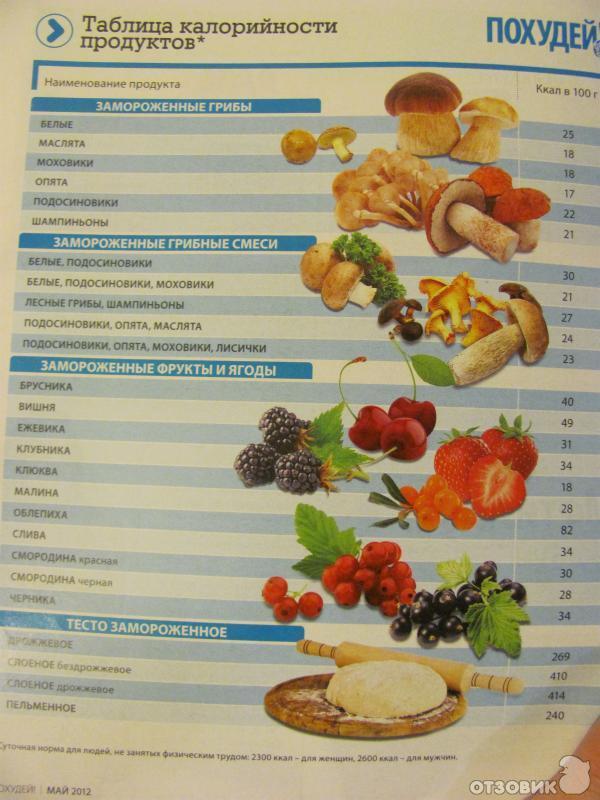 Диета на основе подсчета калорий